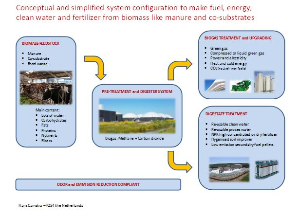 Manure Management Lessons to be Learned | Dairy Business News