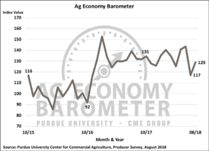The Purdue/CME Group Ag Economy Barometer records modest rise against backdrop of USDA relief package announcement. (Purdue/CME Group Ag Economy Barometer/James Mintert)