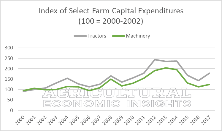 farm capital expenditures. tractors and farm machinery. ag trends. ag speakers. ag economic insight. aei.ag