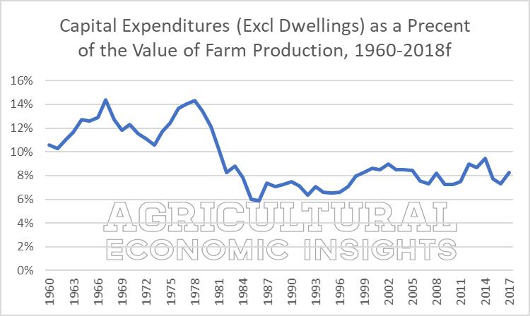farm capital expenditures. 2018. ag trends. ag economic insights. aei.ag. ag speaker