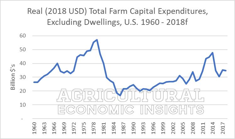 farm capital expenditures 2018. ag trends. ag speaker. aei.ag ag economic insights