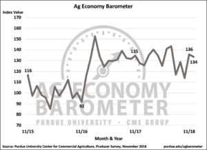 Figure 1. Purdue/CME Group Ag Economy Barometer, October 2015-November 2018