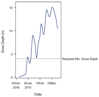 Graph of required snow depth
