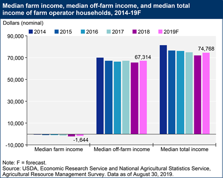 Median farm income, median off-farm income, and median total income of farm operator households, 2014-19F