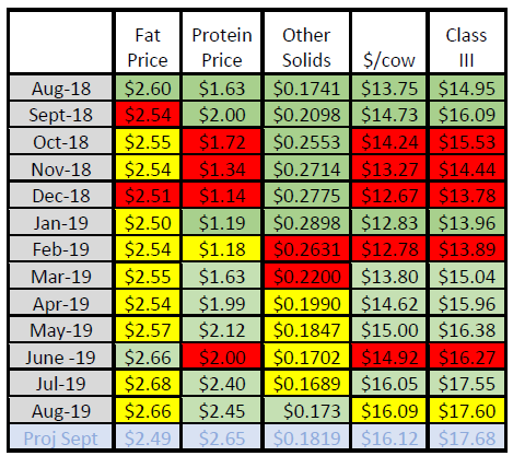 FARME Institute August 2019 Component Prices a