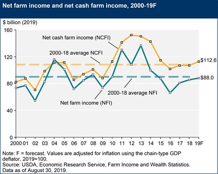 Net farm income and net cash farm income, 2000-19F