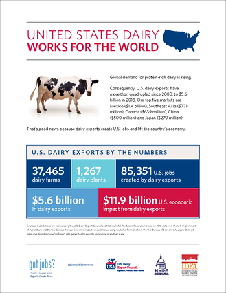 U.S. Dairy Exports Create More than 85000 jobs nationally