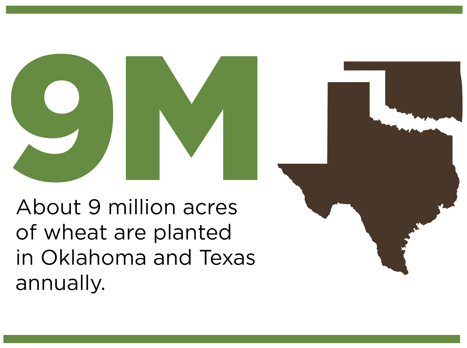 About 9 million acres of wheat are planted in Oklahoma and Texas annually.